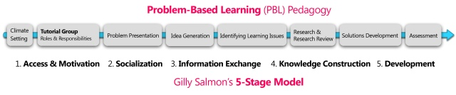Advent 2 PBL - Gilly Salmon