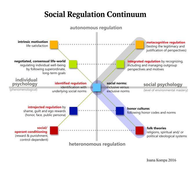 defining autonomy