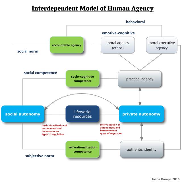 human agency 3