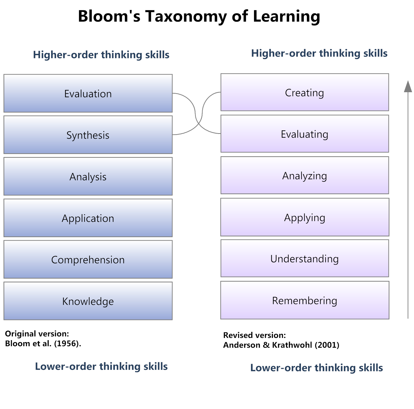 Why It Is Time To Retire Blooms Taxonomy Joana Stella Kompa
