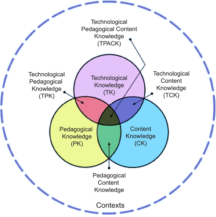 The-TPACK-Technological-Pedagogical-and-Content-Knowledge-model-of-educational
