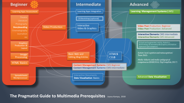 Multimedia Pragmatist Guide 7